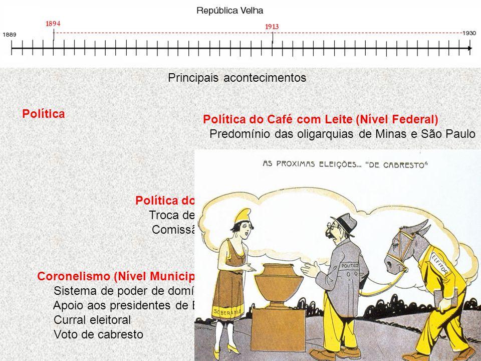 Principais acontecimentos Política 1913 1894 Coronelismo (Nível Municipal) Sistema de poder de domínio municipal Apoio aos presidentes de Estado Curra