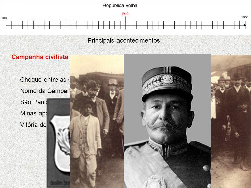 Principais acontecimentos Campanha civilista Choque entre as Oligarquias Nome da Campanha eleitoral de 1910. São Paulo apóia o civil Rui Barbosa Minas