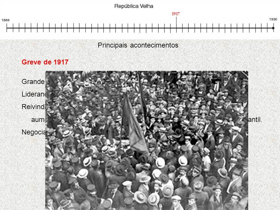 Greve de 1917 Grande paralisação de trabalhadores em vários Estados Liderança anarcosindicalista Reivindicações aumento salarial, 8 horas diárias de t