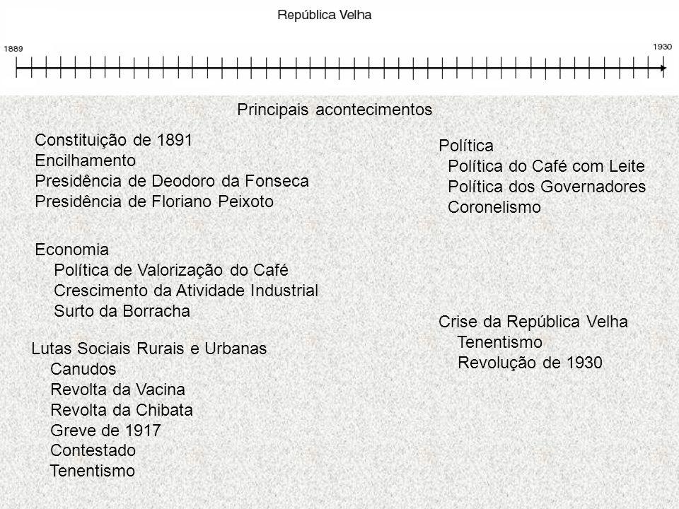 Principais acontecimentos Política Política do Café com Leite Política dos Governadores Coronelismo Economia Política de Valorização do Café Crescimen