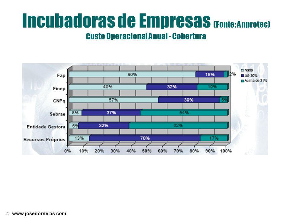 © www.josedornelas.com Incubadoras de Empresas (Fonte: Anprotec) Custo Operacional Anual - Cobertura