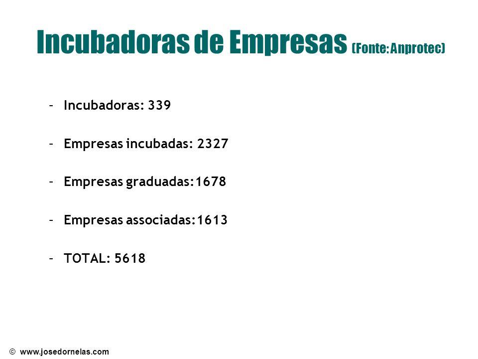 © www.josedornelas.com Incubadoras de Empresas (Fonte: Anprotec) –Incubadoras: 339 –Empresas incubadas: 2327 –Empresas graduadas:1678 –Empresas associadas:1613 –TOTAL: 5618