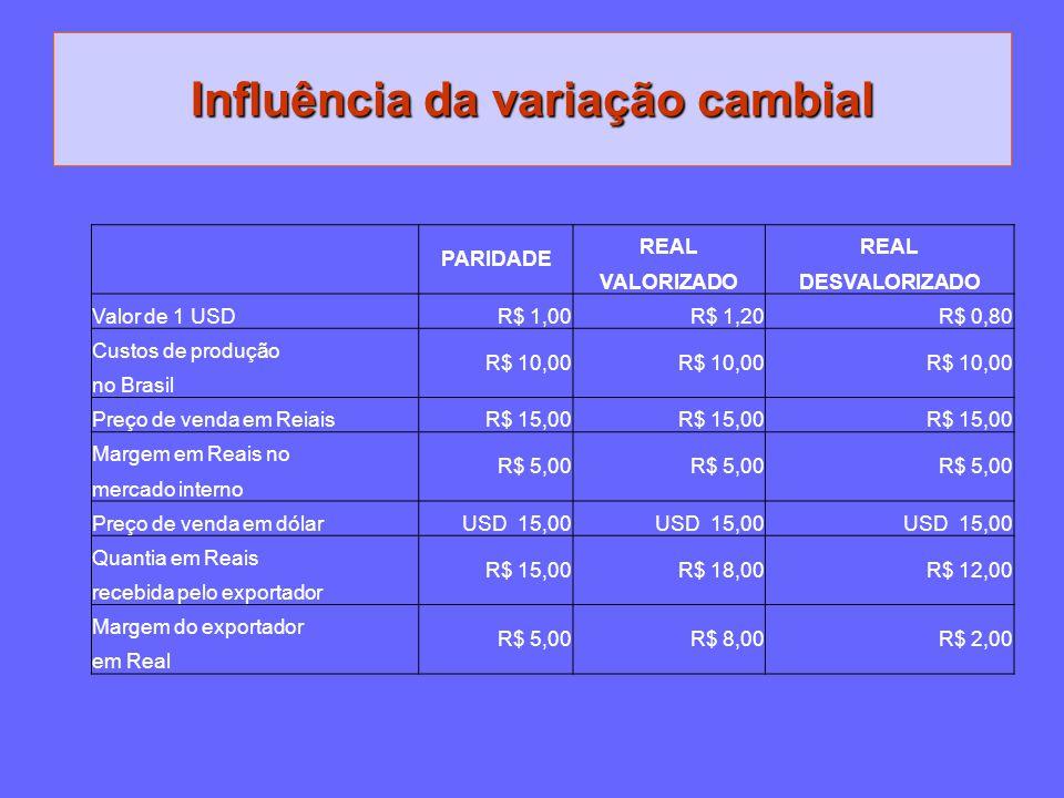 Influência da variação cambial PARIDADE REAL VALORIZADODESVALORIZADO Valor de 1 USDR$ 1,00R$ 1,20R$ 0,80 Custos de produção R$ 10,00 no Brasil Preço d