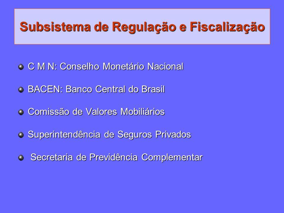 Subsistema de Regulação e Fiscalização C M N: Conselho Monetário Nacional BACEN: Banco Central do Brasil Comissão de Valores Mobiliários Superintendên