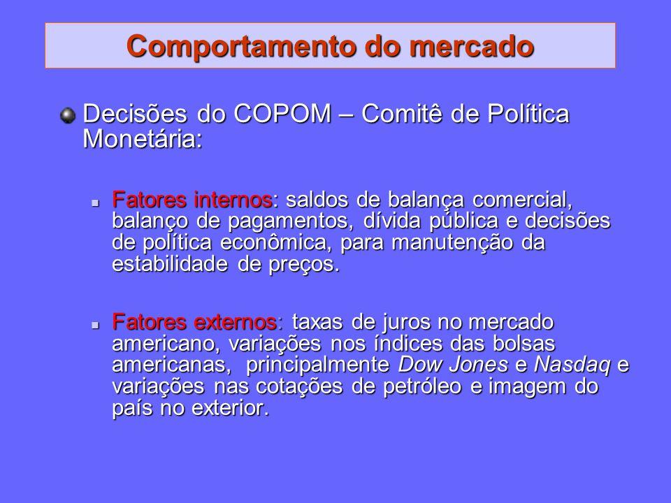 Comportamento do mercado Decisões do COPOM – Comitê de Política Monetária: Fatores internos: saldos de balança comercial, balanço de pagamentos, dívid
