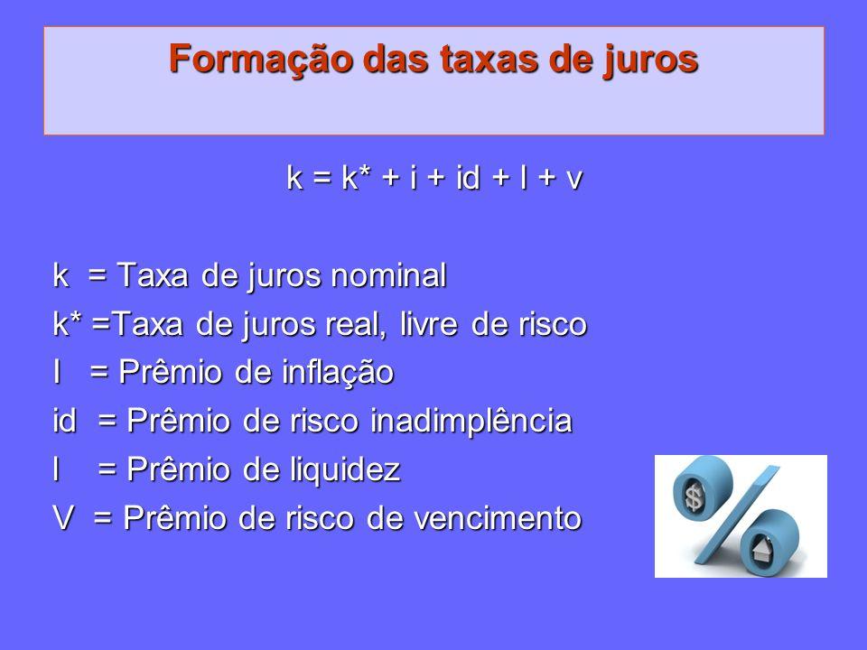 Formação das taxas de juros k = k* + i + id + l + v k = Taxa de juros nominal k* =Taxa de juros real, livre de risco I = Prêmio de inflação id = Prêmi