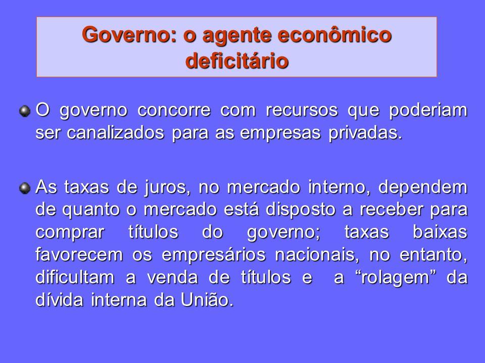 Governo: o agente econômico deficitário O governo concorre com recursos que poderiam ser canalizados para as empresas privadas. As taxas de juros, no