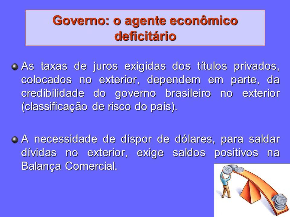 Governo: o agente econômico deficitário As taxas de juros exigidas dos títulos privados, colocados no exterior, dependem em parte, da credibilidade do