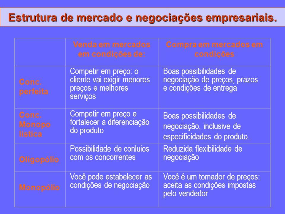 Estrutura de mercado e negociações empresariais. Venda em mercados em condições de: Compra em mercados em condições Conc. perfeita Competir em preço: