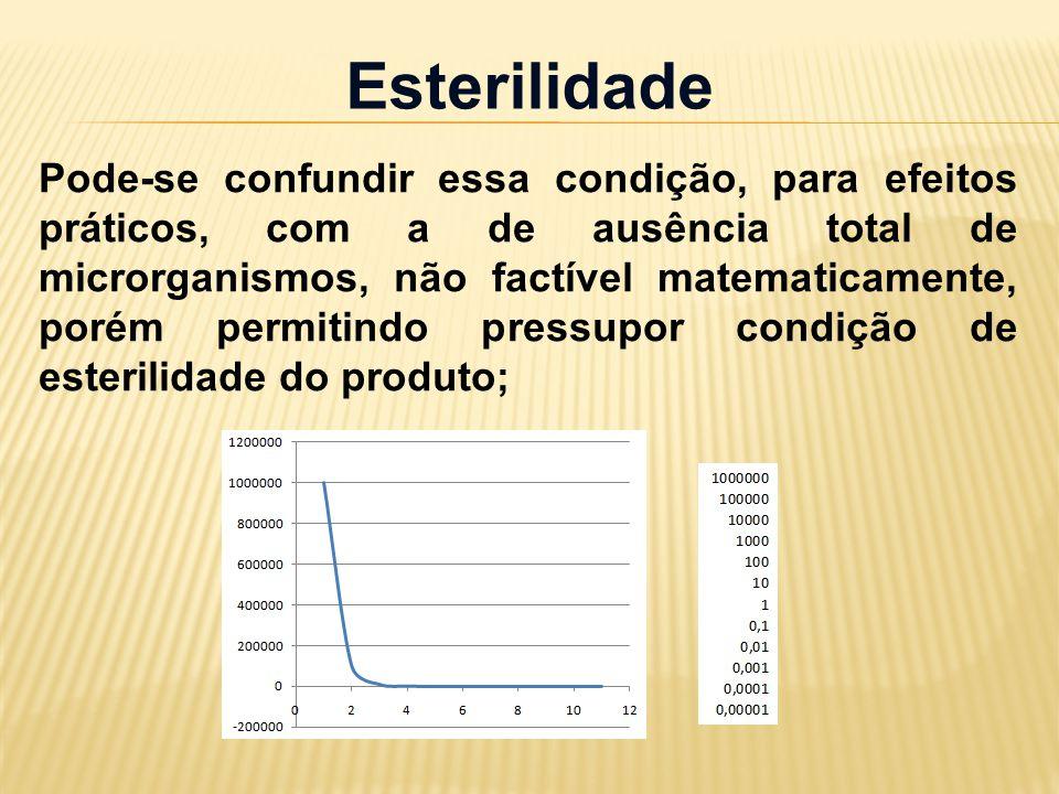 Esterilidade Pode-se confundir essa condição, para efeitos práticos, com a de ausência total de microrganismos, não factível matematicamente, porém permitindo pressupor condição de esterilidade do produto;