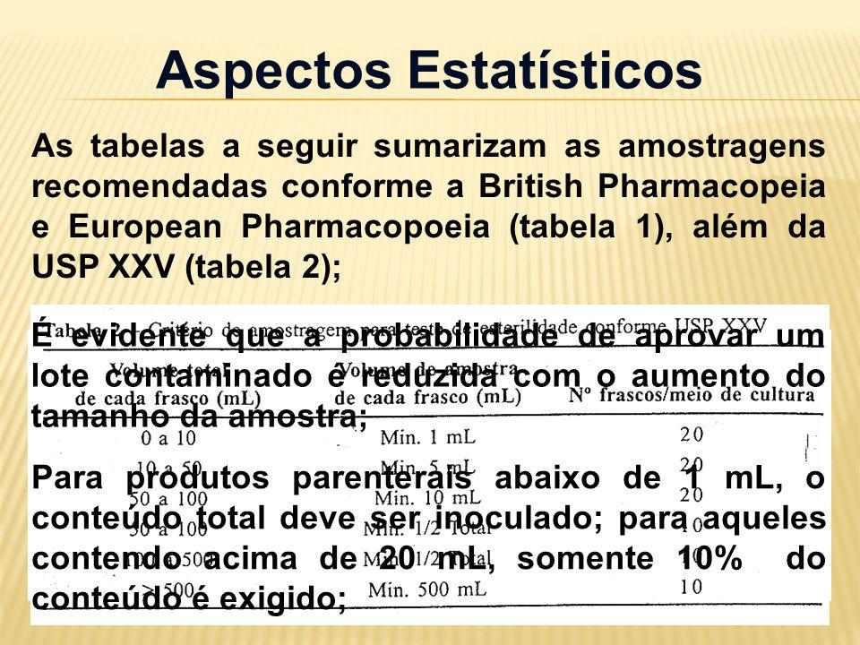 As tabelas a seguir sumarizam as amostragens recomendadas conforme a British Pharmacopeia e European Pharmacopoeia (tabela 1), além da USP XXV (tabela 2); Aspectos Estatísticos É evidente que a probabilidade de aprovar um lote contaminado é reduzida com o aumento do tamanho da amostra; Para produtos parenterais abaixo de 1 mL, o conteúdo total deve ser inoculado; para aqueles contendo acima de 20 mL, somente 10% do conteúdo é exigido;