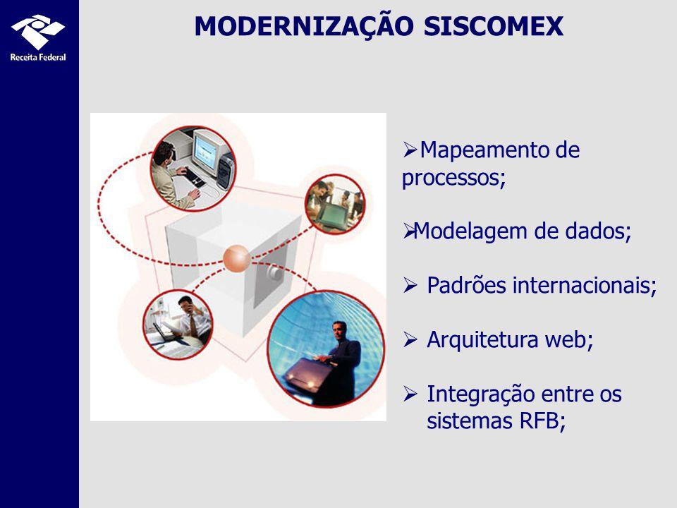 MODERNIZAÇÃO SISCOMEX Mapeamento de processos; Modelagem de dados; Padrões internacionais; Arquitetura web; Integração entre os sistemas RFB;