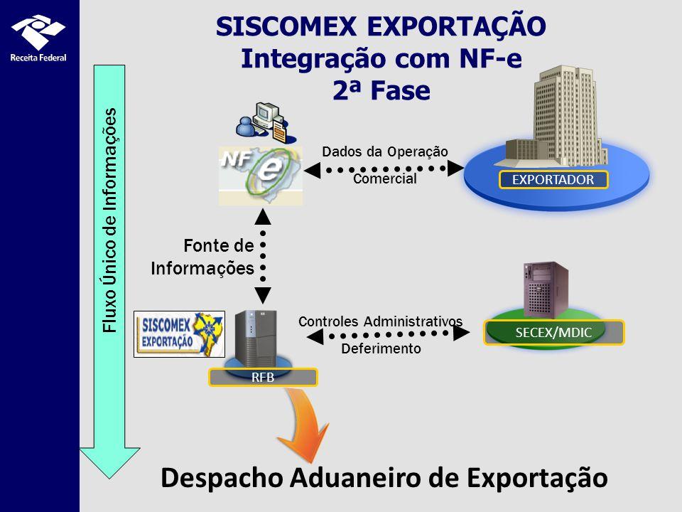 SISCOMEX EXPORTAÇÃO Integração com NF-e 2ª Fase SECEX/MDIC EXPORTADOR Dados da Operação Comercial Fonte de Informações Controles Administrativos Deferimento RFB Despacho Aduaneiro de Exportação Fluxo Único de Informações
