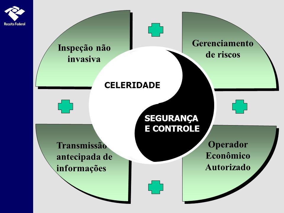Transmissão antecipada de informações Inspeção não invasiva Gerenciamento de riscos Operador Econômico Autorizado CELERIDADE SEGURANÇA E CONTROLE