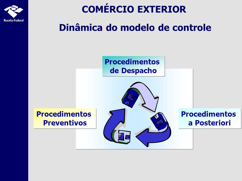 SISCOMEX EXPORTAÇÃO Integração com NF-e 1ª Fase SECEX/MDIC EXPORTADOR Dados da Operação Comercial RE Vinculação Validações NOVOEX Dados Logísticos Carga RFB Despacho Aduaneiro de Exportação Dados da Operação Comercial