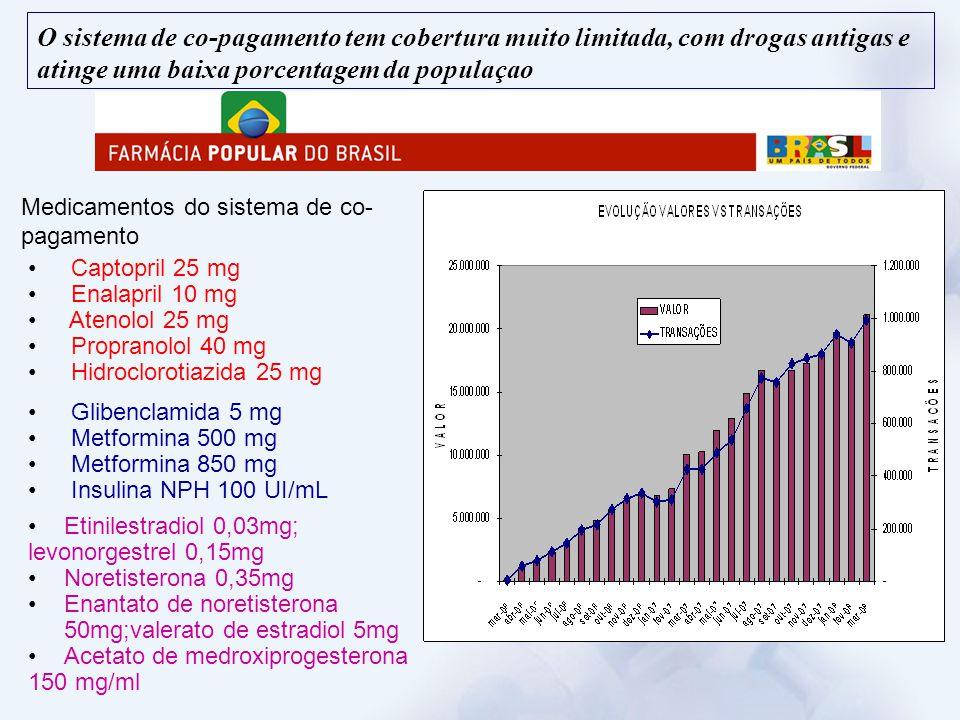 Medicamentos do sistema de co- pagamento Captopril 25 mg Enalapril 10 mg Atenolol 25 mg Propranolol 40 mg Hidroclorotiazida 25 mg Glibenclamida 5 mg M