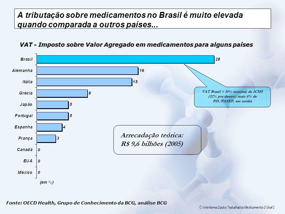 A tributação sobre medicamentos no Brasil é muito elevada quando comparada a outros países... Arrecadação teórica: R$ 9,6 bilhões (2005) Fonte: OECD H