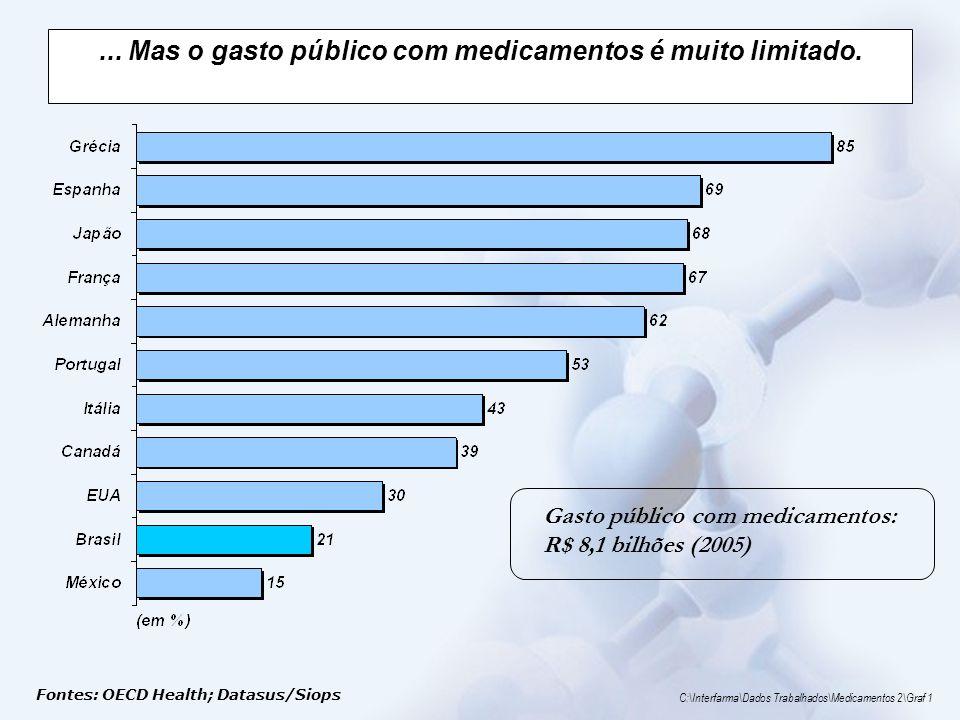 ... Mas o gasto público com medicamentos é muito limitado. Gasto público com medicamentos: R$ 8,1 bilhões (2005) Fontes: OECD Health; Datasus/Siops C: