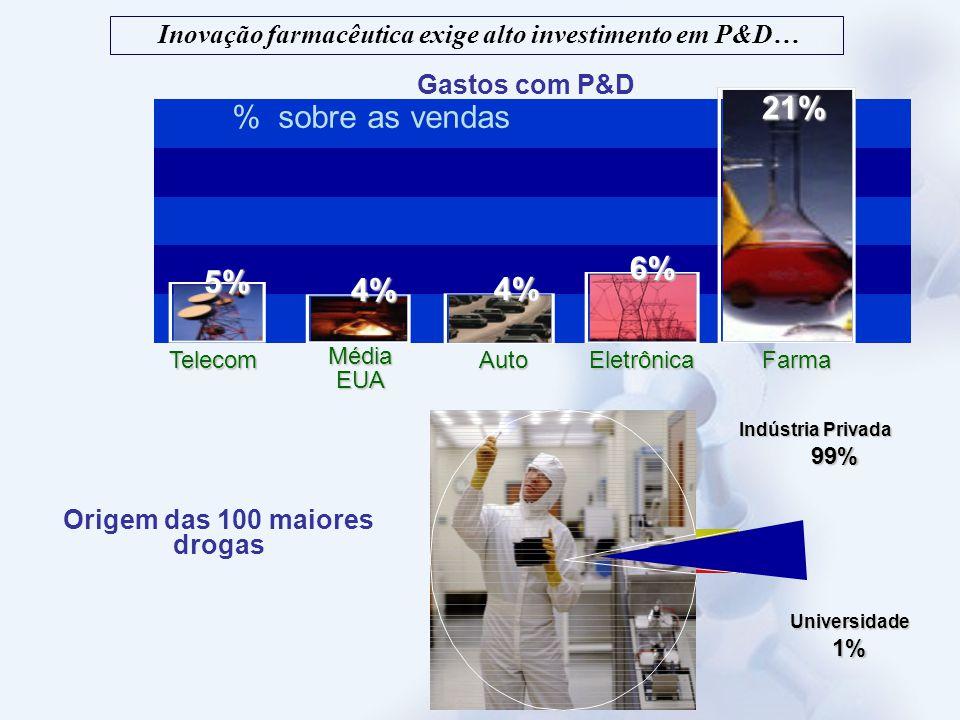 Origem das 100 maiores drogas Indústria Privada 99% Universidade1% Média EUA TelecomAutoEletrônicaFarma % sobre as vendas 5% 4% 4% 6% 21% Gastos com P