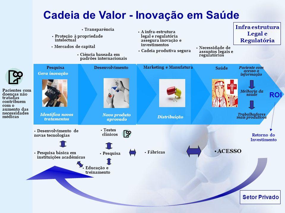 Infra estrutura Legal e Regulatória Cadeia de Valor - Inovação em Saúde Desenvolvimento de novas tecnologias Pesquisa básica em instituições acadêmica