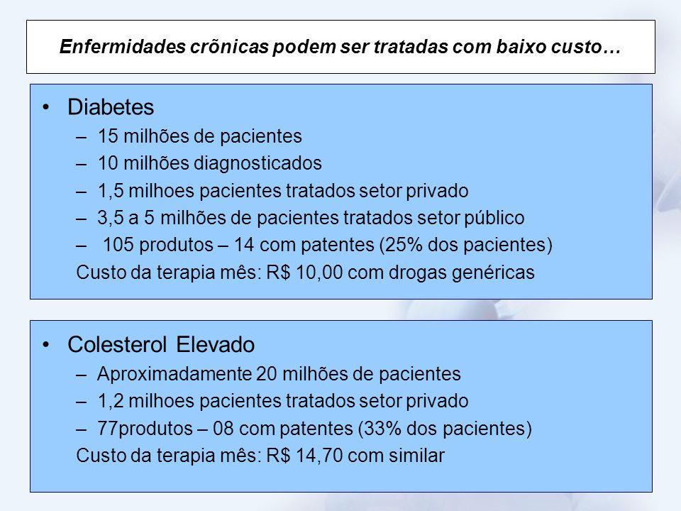 Enfermidades crõnicas podem ser tratadas com baixo custo… Diabetes –15 milhões de pacientes –10 milhões diagnosticados –1,5 milhoes pacientes tratados