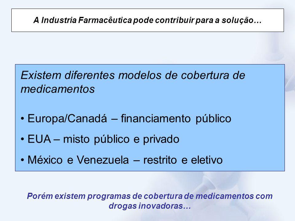 A Industria Farmacêutica pode contribuir para a solução… Existem diferentes modelos de cobertura de medicamentos Europa/Canadá – financiamento público