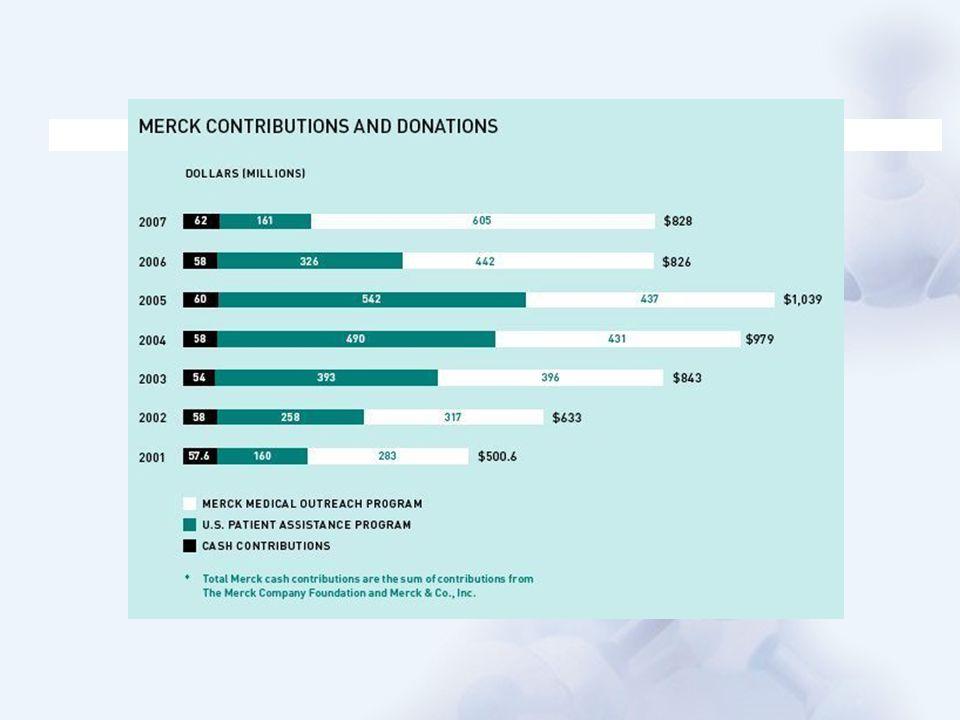 Os gastos com saúde e medicamentos estão crescendo mais rapidamente que o PIB… Somente metade dos gastos de saúde são financiados pelo governo O setor de saúde é responsavel por 8% do PIB Os gastos com saúde e medicamentos crescem 3 vezes mais que o PIB Cobertura universal de medicamentos é limitada a poucas doenças (i.e.: HIV, Diabetes, Asma, vacinas) Drogas para uso cronico são limitadas a lista de medicamentos essenciais da OMS, com limitado acesso a novas tecnologias Gastos com Medicamentos(R$ bilhões) CGR % Orçamento: 11.0% PIB: 3.8% CGR % Gasto: 22.0% PIB: 3.8% Orçamento do MS (R$ bilhões)