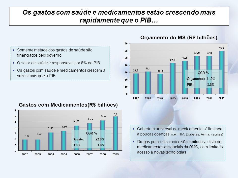 Fonte: Projeção MSD Mercado Farmacêutico Total 25.7 29.2 22.4 33.1 37.6 42.6 CAGR 13/08 + 13.8% + 11.9% + 11.5% + 11.7% + 23.2% ….o setor público será o de mairo crescimento nos próximos anos.