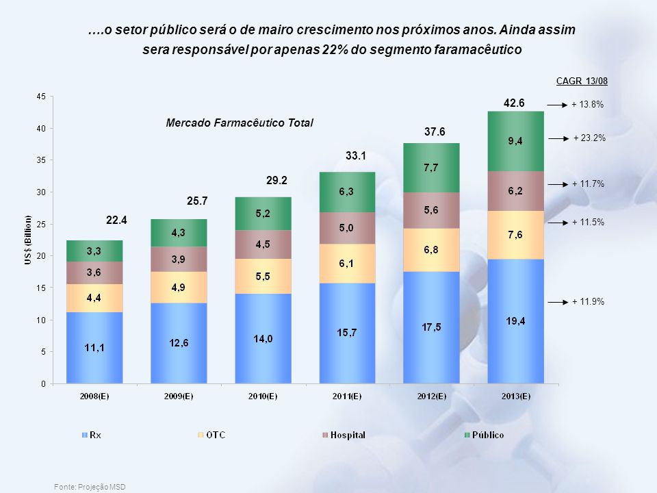 Fonte: Projeção MSD Mercado Farmacêutico Total 25.7 29.2 22.4 33.1 37.6 42.6 CAGR 13/08 + 13.8% + 11.9% + 11.5% + 11.7% + 23.2% ….o setor público será