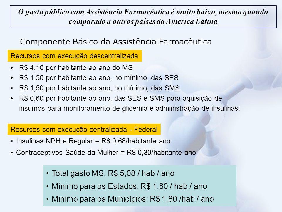 Medicamentos do sistema de co- pagamento Captopril 25 mg Enalapril 10 mg Atenolol 25 mg Propranolol 40 mg Hidroclorotiazida 25 mg Glibenclamida 5 mg Metformina 500 mg Metformina 850 mg Insulina NPH 100 UI/mL Etinilestradiol 0,03mg; levonorgestrel 0,15mg Noretisterona 0,35mg Enantato de noretisterona 50mg;valerato de estradiol 5mg Acetato de medroxiprogesterona 150 mg/ml O sistema de co-pagamento tem cobertura muito limitada, com drogas antigas e atinge uma baixa porcentagem da populaçao