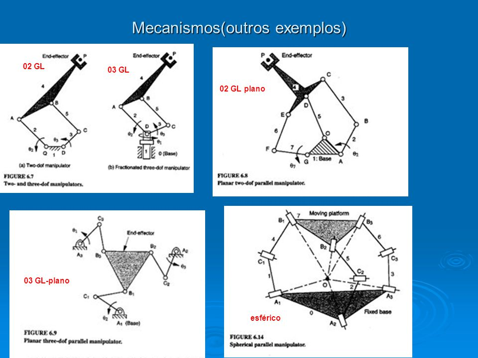 Mecanismos(outros exemplos) 02 GL 03 GL 02 GL plano 03 GL-plano esférico