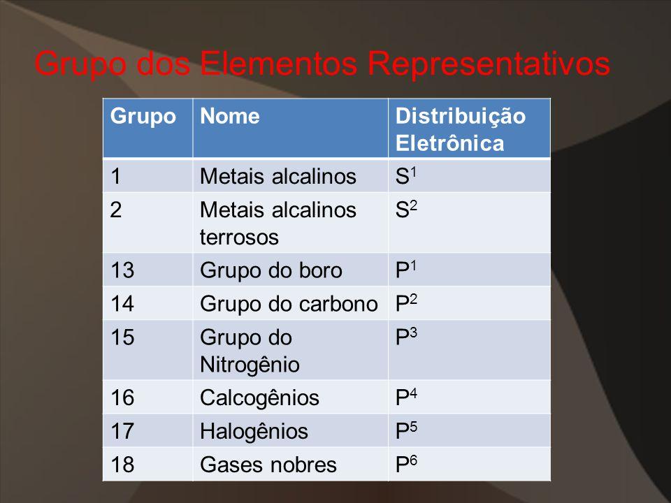 Grupo dos Elementos Representativos GrupoNomeDistribuição Eletrônica 1Metais alcalinosS1S1 2Metais alcalinos terrosos S2S2 13Grupo do boroP1P1 14Grupo