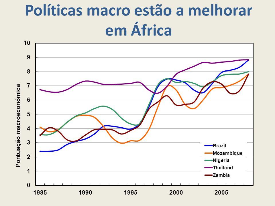 Políticas macro estão a melhorar em África