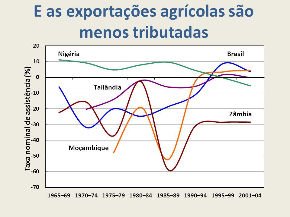 E as exportações agrícolas são menos tributadas