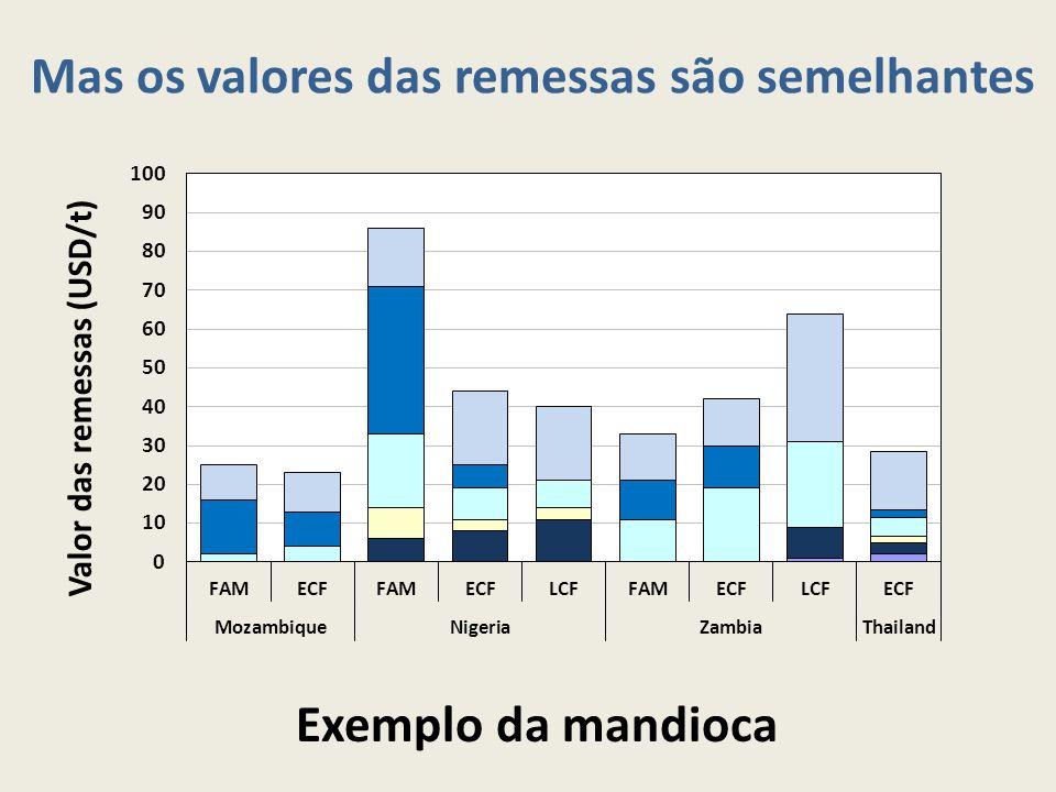 Mas os valores das remessas são semelhantes Exemplo da mandioca Valor das remessas (USD/t)