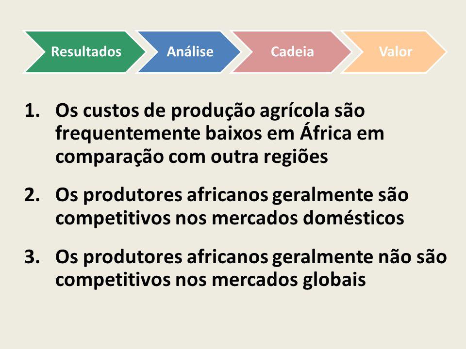 1.Os custos de produção agrícola são frequentemente baixos em África em comparação com outra regiões 2.Os produtores africanos geralmente são competit