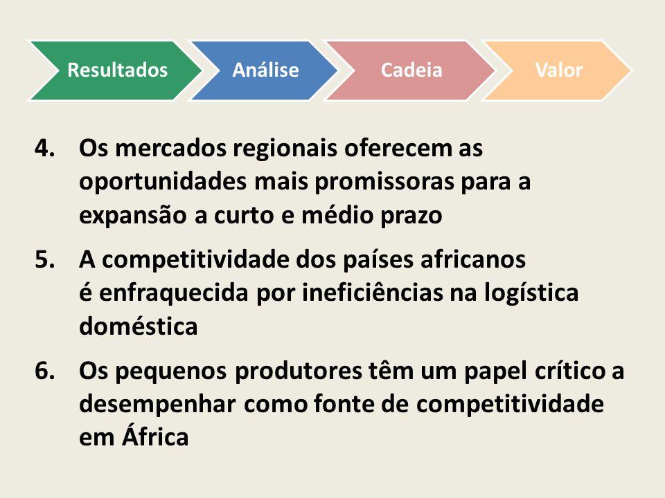 4.Os mercados regionais oferecem as oportunidades mais promissoras para a expansão a curto e médio prazo 5.A competitividade dos países africanos é en