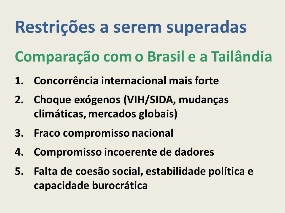 Restrições a serem superadas Comparação com o Brasil e a Tailândia 1.Concorrência internacional mais forte 2.Choque exógenos (VIH/SIDA, mudanças climá