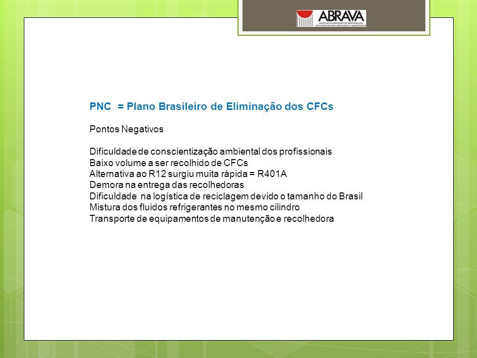 PNC = Plano Brasileiro de Eliminação dos CFCs Pontos Negativos Dificuldade de conscientização ambiental dos profissionais Baixo volume a ser recolhido