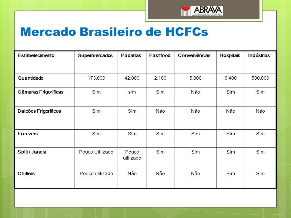 Mercado Brasileiro de HCFCs EstabelecimentoSupermercadosPadarias Fast food ConveniênciasHospitaisIndústrias Quantidade173.00042.0002.1005.8006.400500.