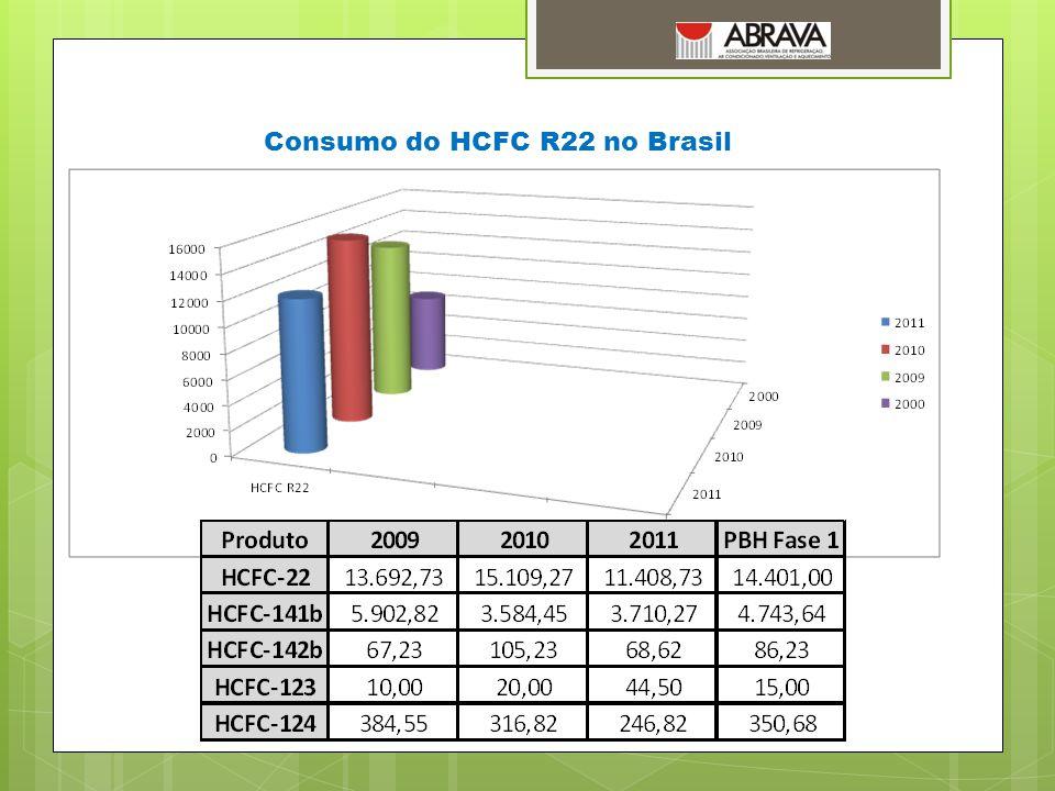 Consumo do HCFC R22 no Brasil