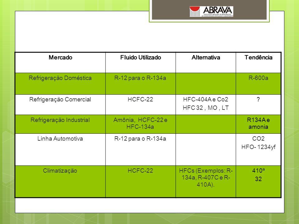 MercadoFluido UtilizadoAlternativaTendência Refrigeração DomésticaR-12 para o R-134aR-600a Refrigeração ComercialHCFC-22HFC-404A e Co2 HFC 32, MO, LT