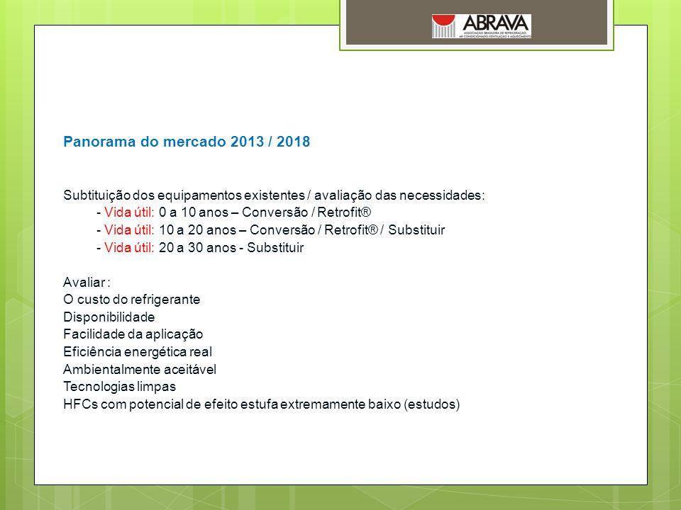 Panorama do mercado 2013 / 2018 Subtituição dos equipamentos existentes / avaliação das necessidades: - Vida útil: 0 a 10 anos – Conversão / Retrofit®