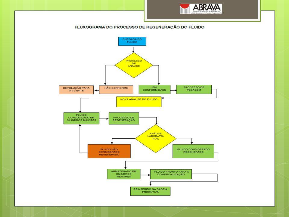 Composição R-2276,6% R-1214,0% R-134a 9,3% Fluidos refrigerantes com procedência duvidosa