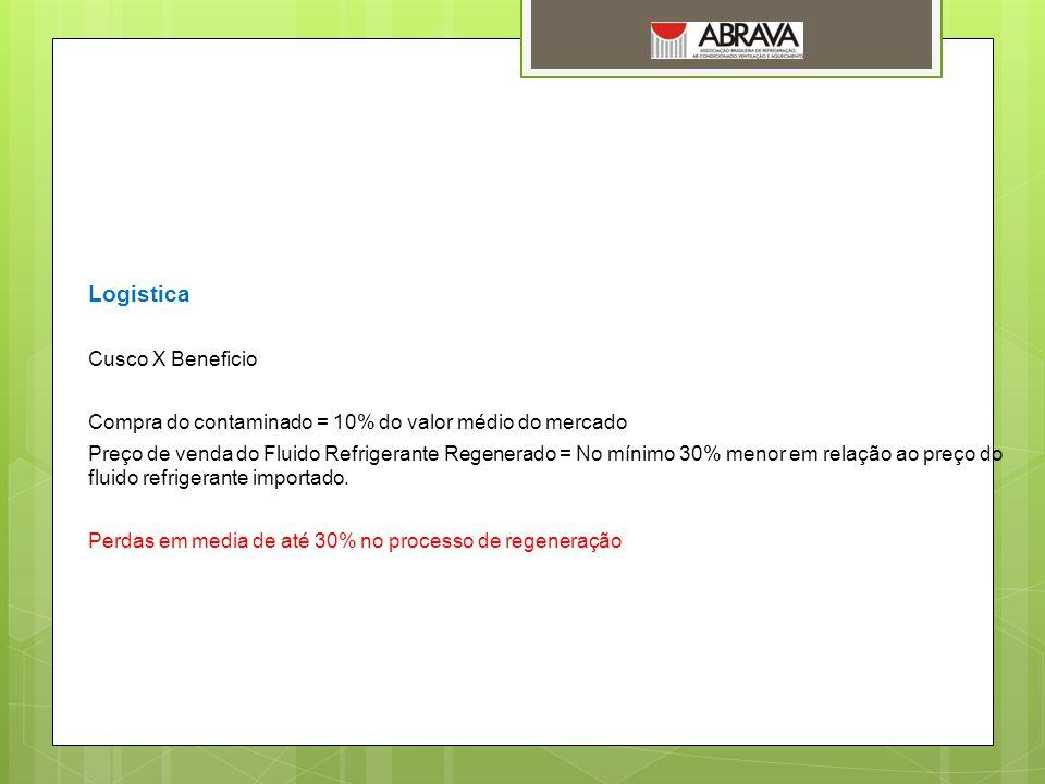 Logistica Cusco X Beneficio Compra do contaminado = 10% do valor médio do mercado Preço de venda do Fluido Refrigerante Regenerado = No mínimo 30% men