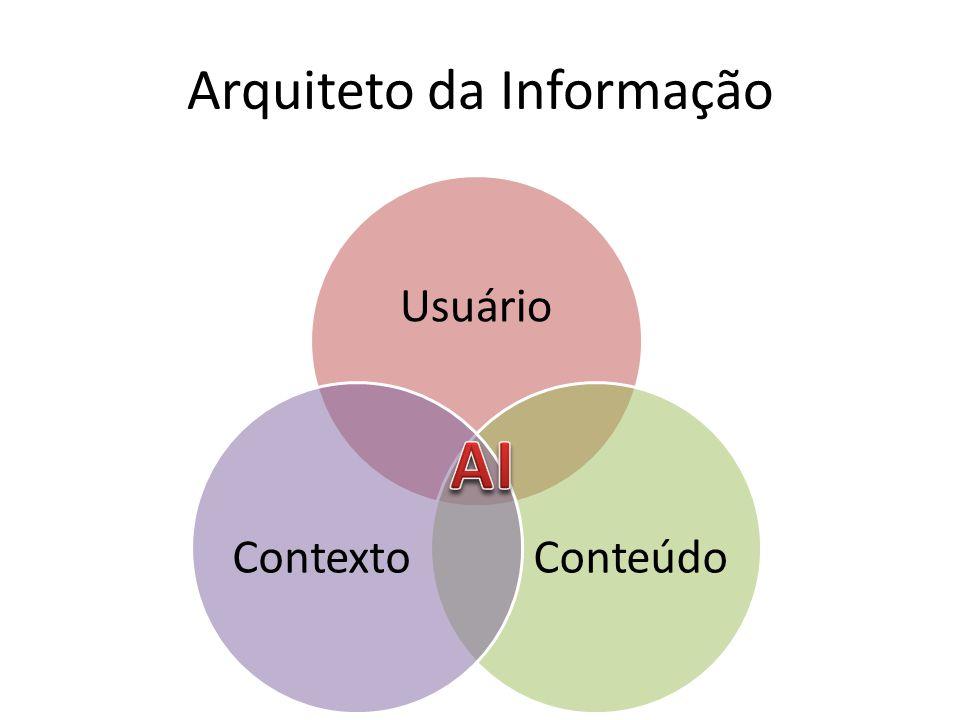 Arquiteto da Informação Usuário ConteúdoContexto