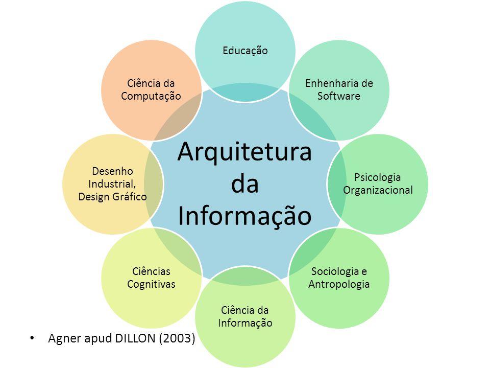 Agner apud DILLON (2003) Arquitetura da Informação Educação Enhenharia de Software Psicologia Organizacional Sociologia e Antropologia Ciência da Informação Ciências Cognitivas Desenho Industrial, Design Gráfico Ciência da Computação