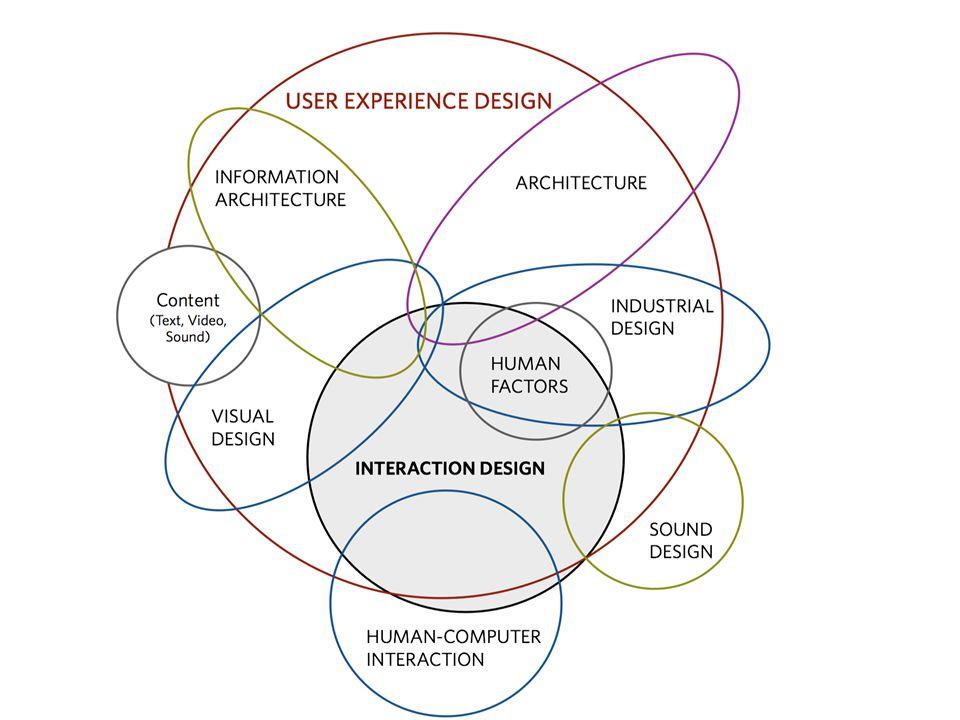 Por que Usabilidade e Arquitetura da Informação são importantes?