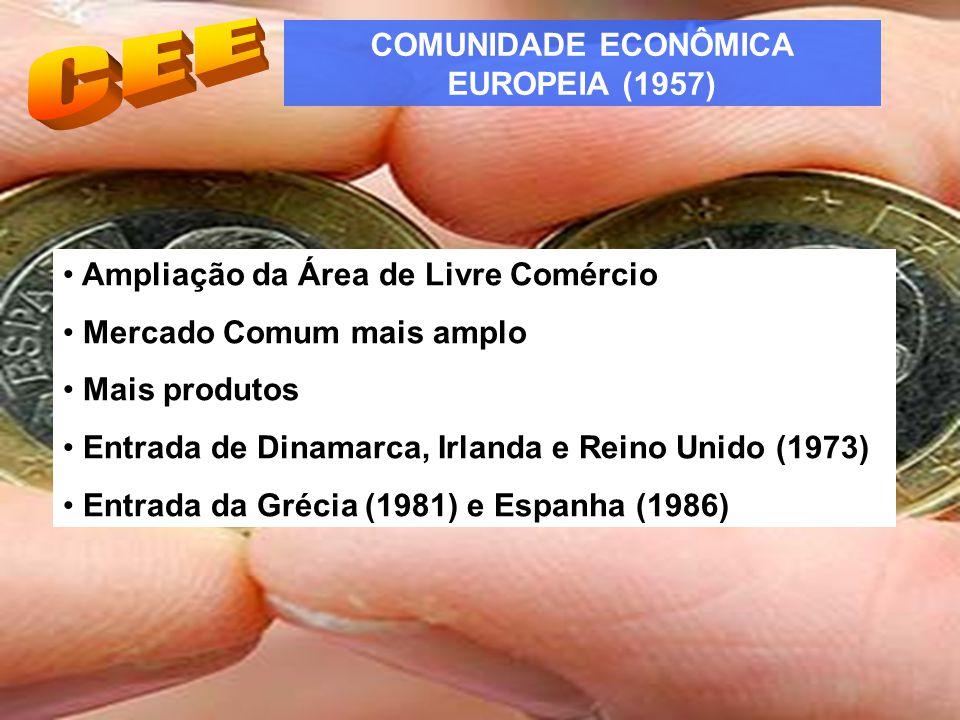 COMUNIDADE ECONÔMICA EUROPEIA (1957) Ampliação da Área de Livre Comércio Mercado Comum mais amplo Mais produtos Entrada de Dinamarca, Irlanda e Reino Unido (1973) Entrada da Grécia (1981) e Espanha (1986)