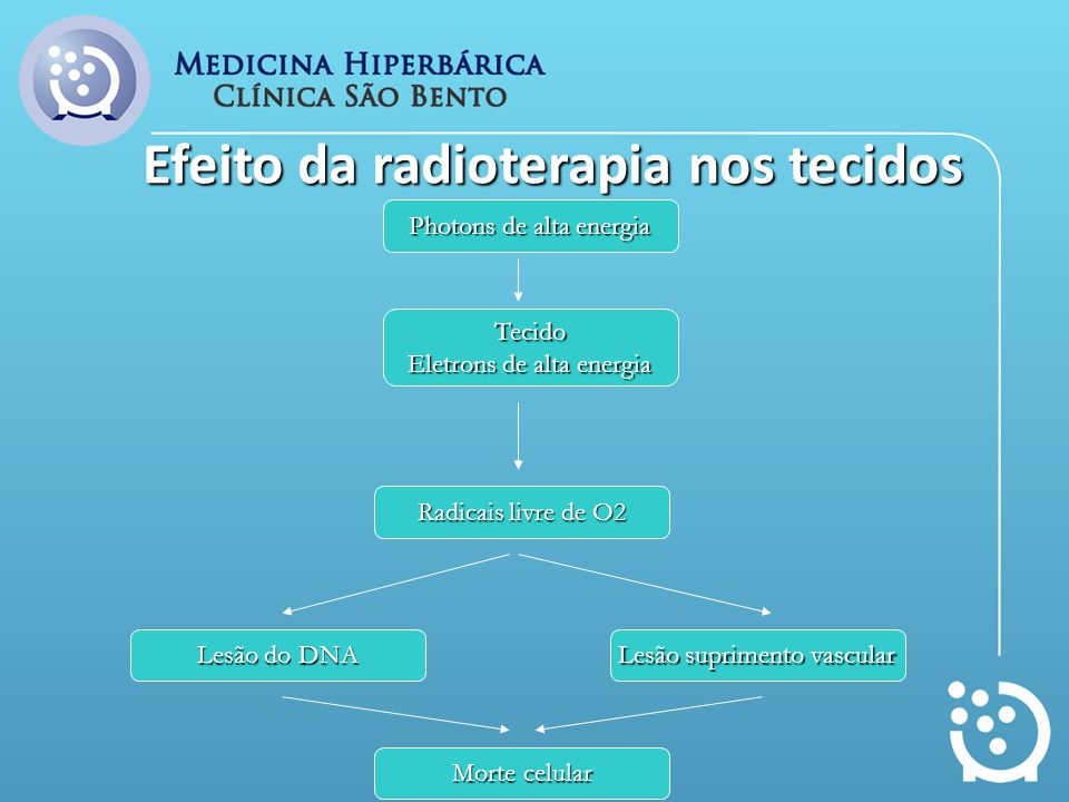 Efeito da radioterapia nos tecidos Photons de alta energia Tecido Eletrons de alta energia Lesão do DNA Radicais livre de O2 Lesão suprimento vascular